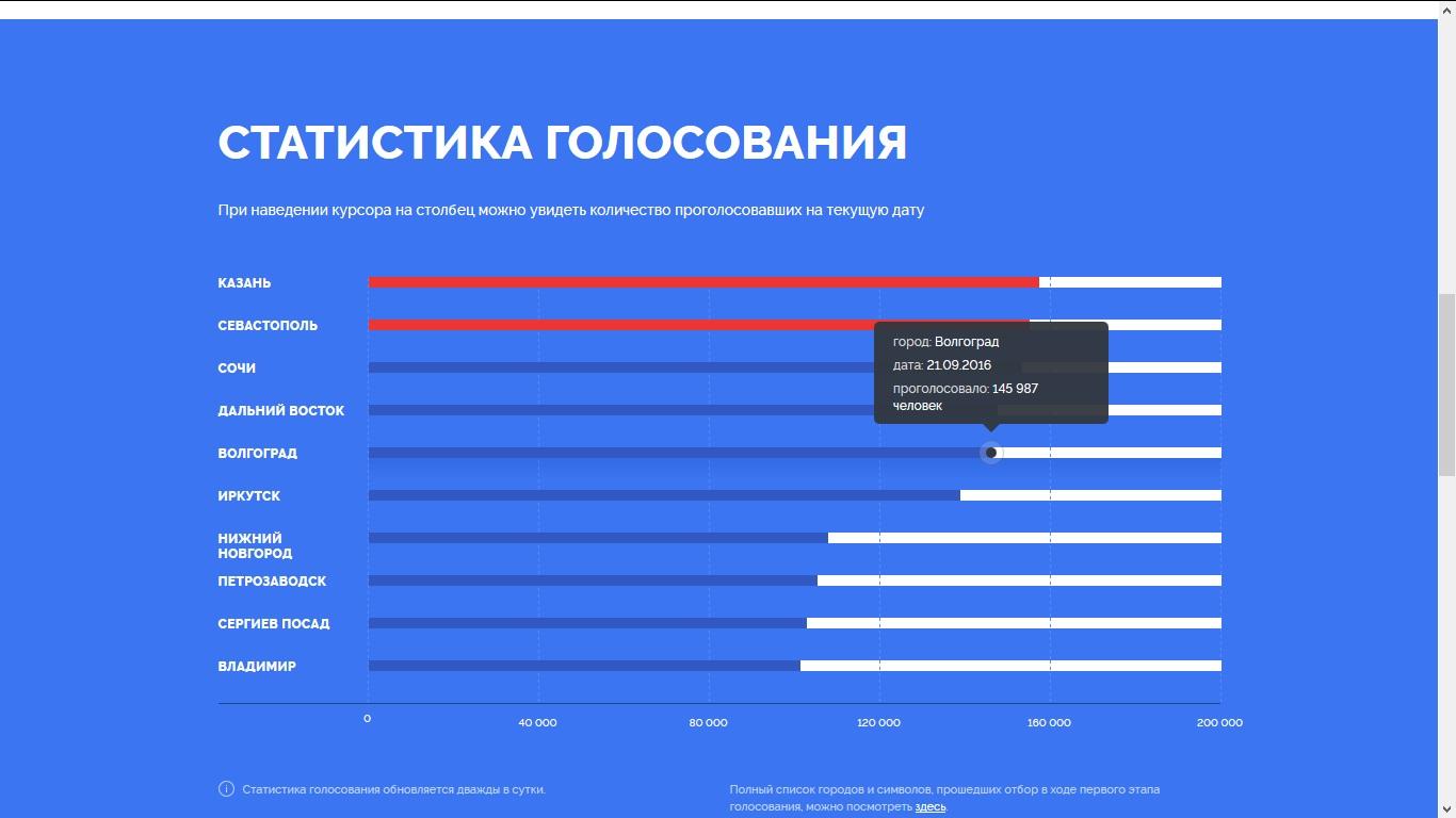 Волгоград остается на5-ой строчке голосования повыбору символов для новых купюр