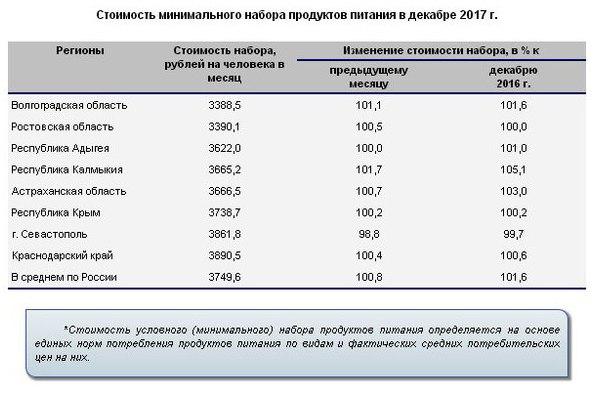 ВВолгоградской области самая невысокая стоимость продуктовой корзины вЮФО