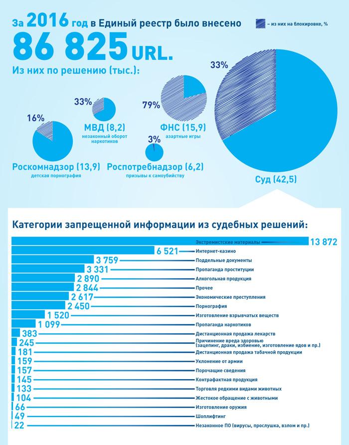 В 2016г Роскомнадзор удалил изСети 52 тыс. запрещенных материалов