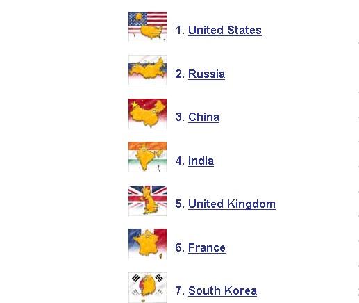 Рейтинг военных держав возглавили США, Россия и Китай